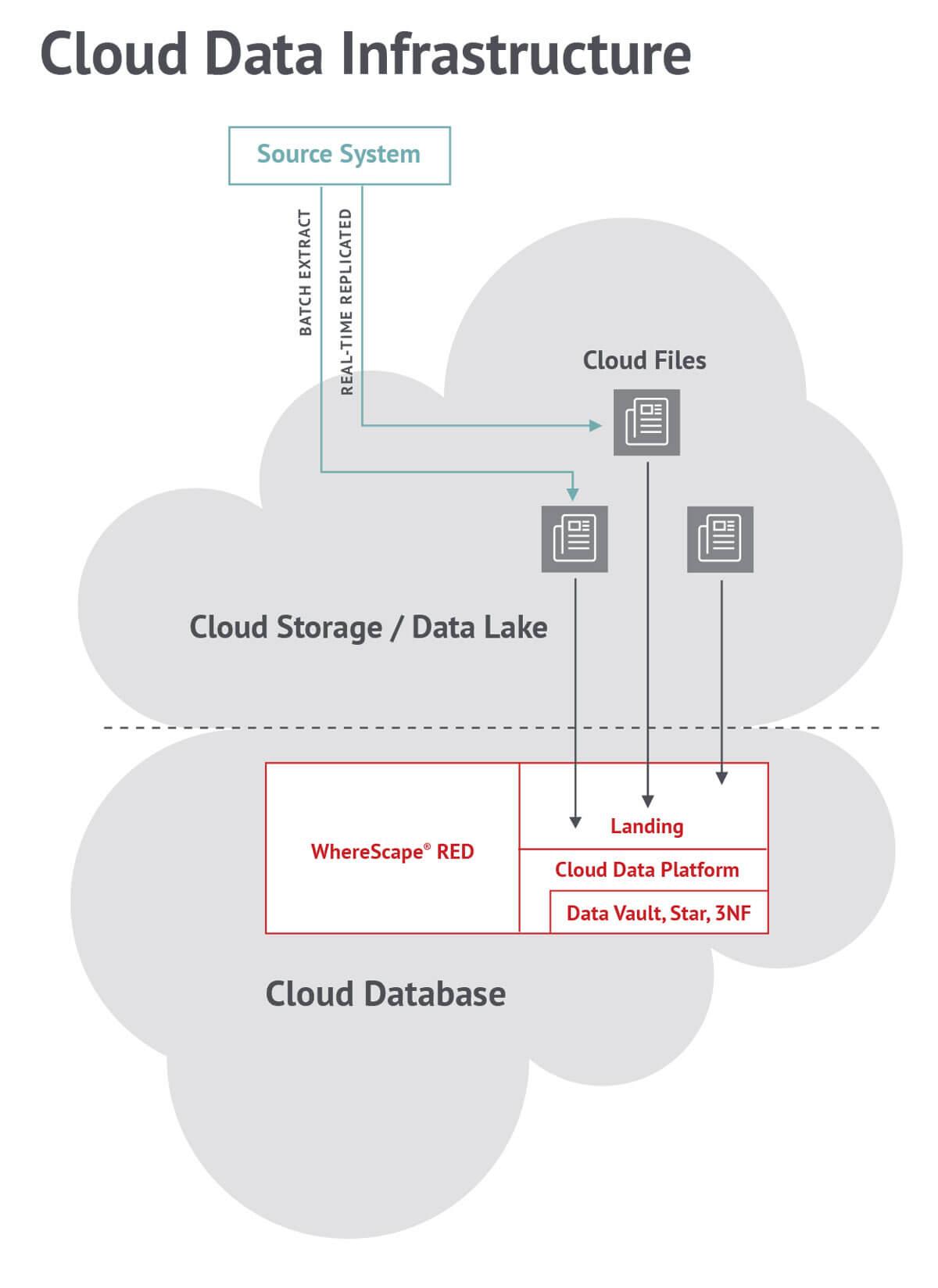 Cloud Data Warehouse Automation | WhereScape