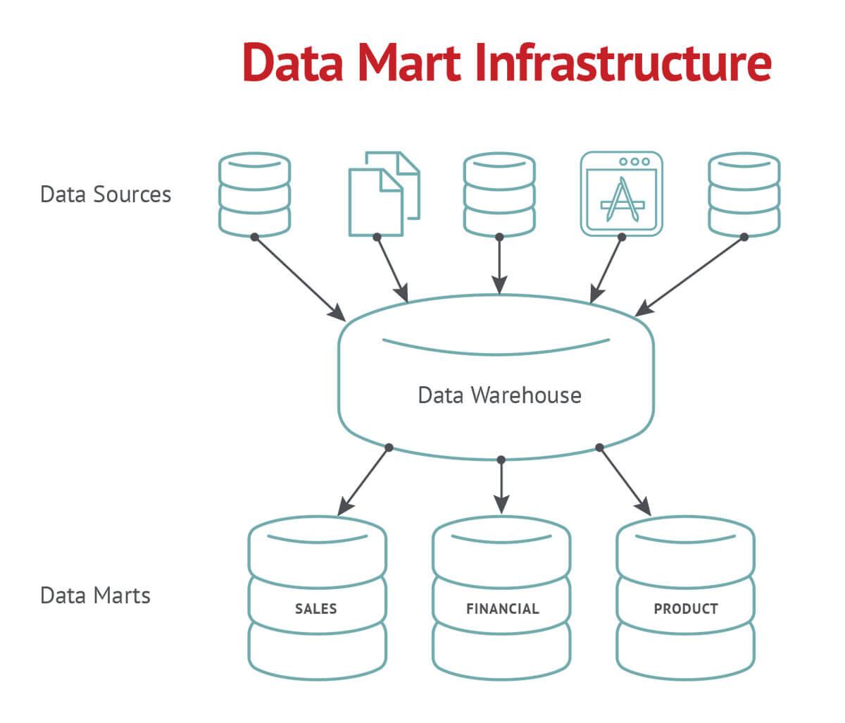 Data Mart Automation