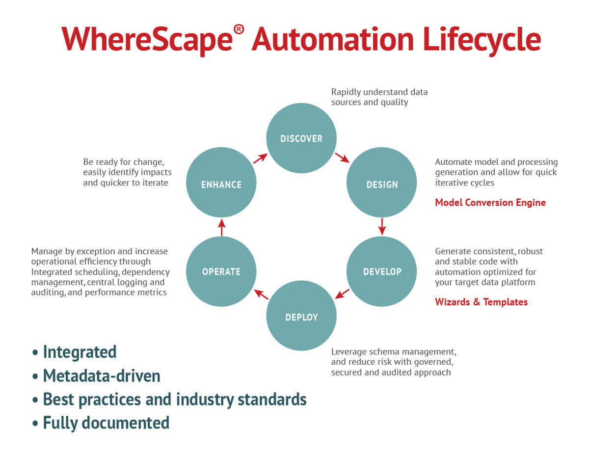 Data Automation Lifecycle.jpg