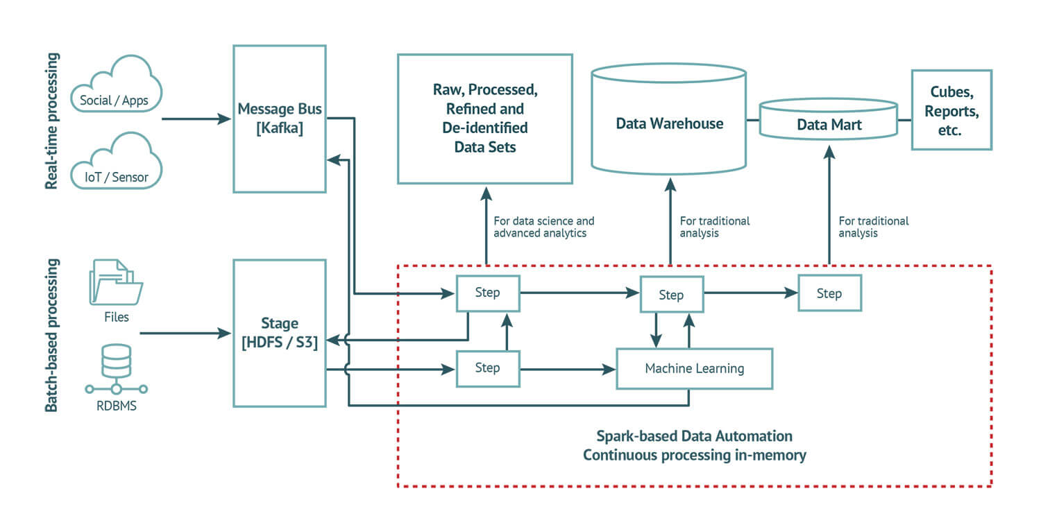 Streaming Data Automation in a Hybrid Environment.jpg